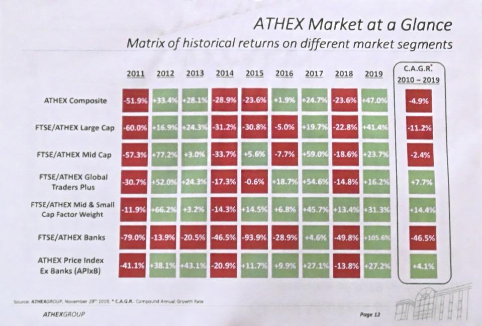 Historical returns on different market segments