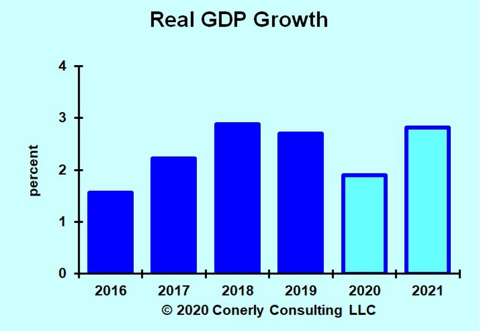 Forecast of real GDP