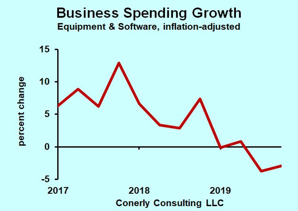Business capital spending growth