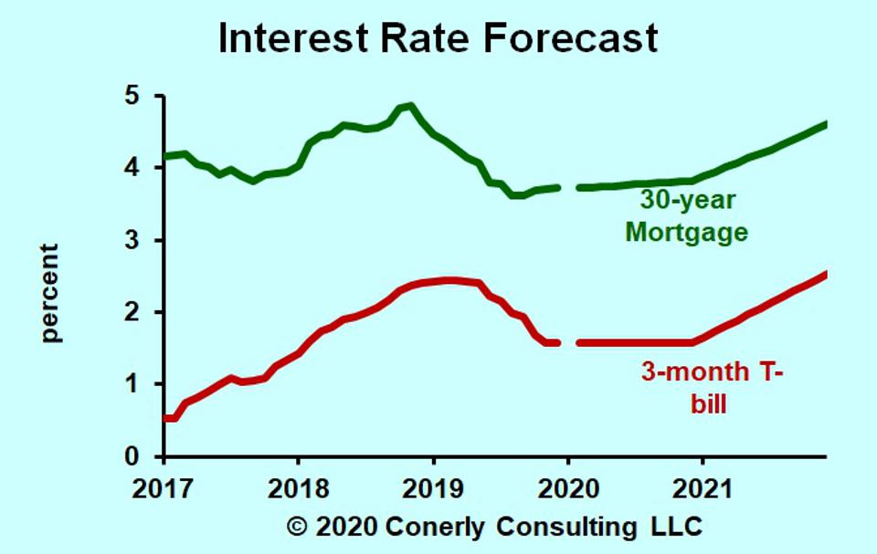 Interest Rate Forecast Remaining Low Throughout 2020