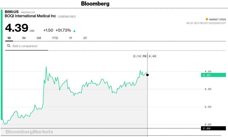 Watch China Pharma Stocks Go Through The Roof On Monday