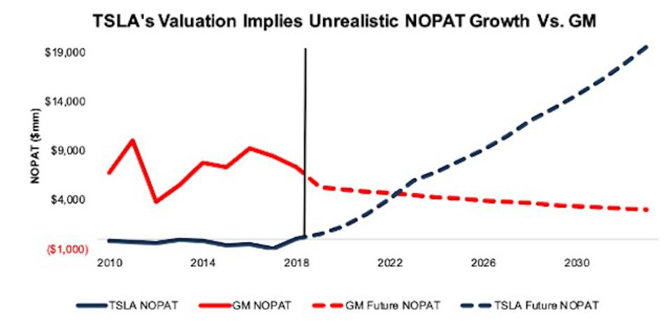 TSLA vs. GM Growth Implied By Valuation