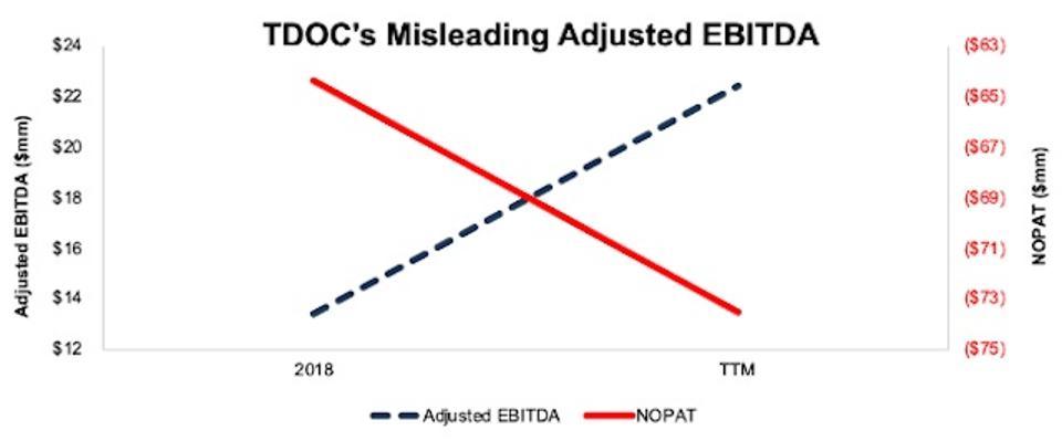 TDOC Adjusted EBITDA vs. NOPAT