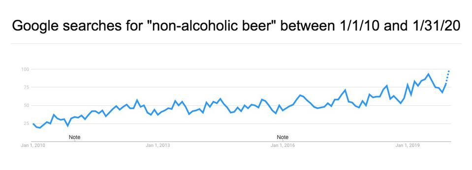 good search trends