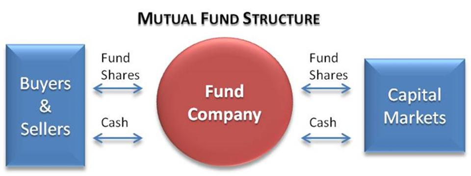 Structure of a Mutual Fund