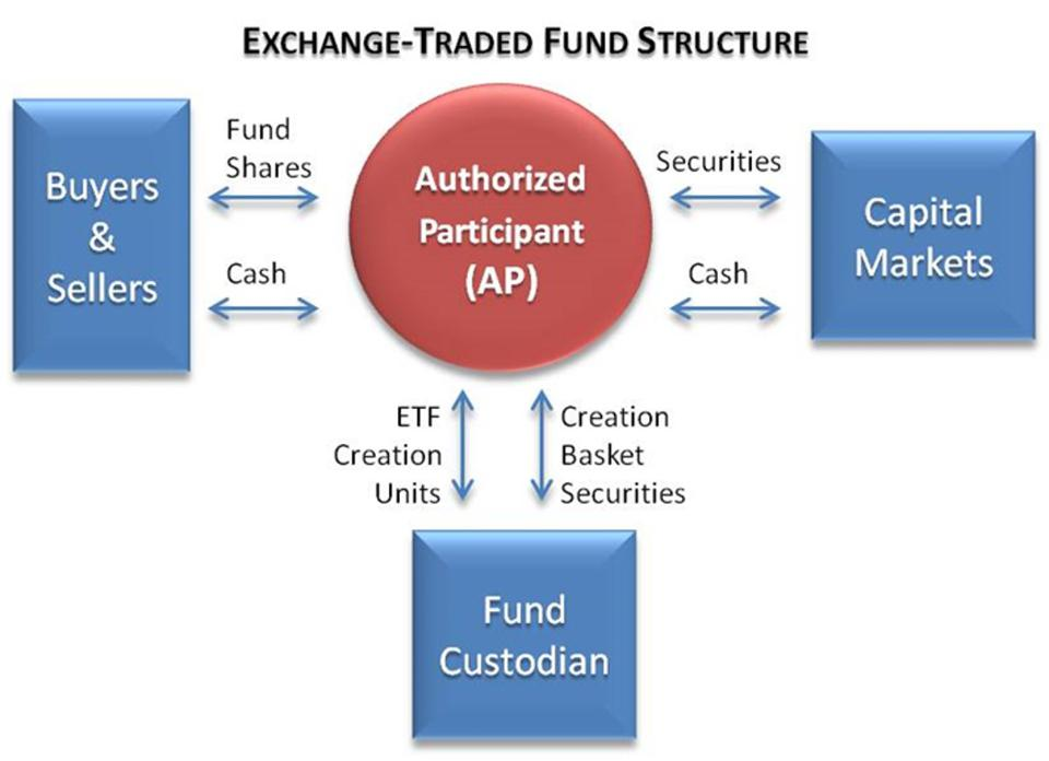 Structure of an Exchange-Traded Fund (ETF)