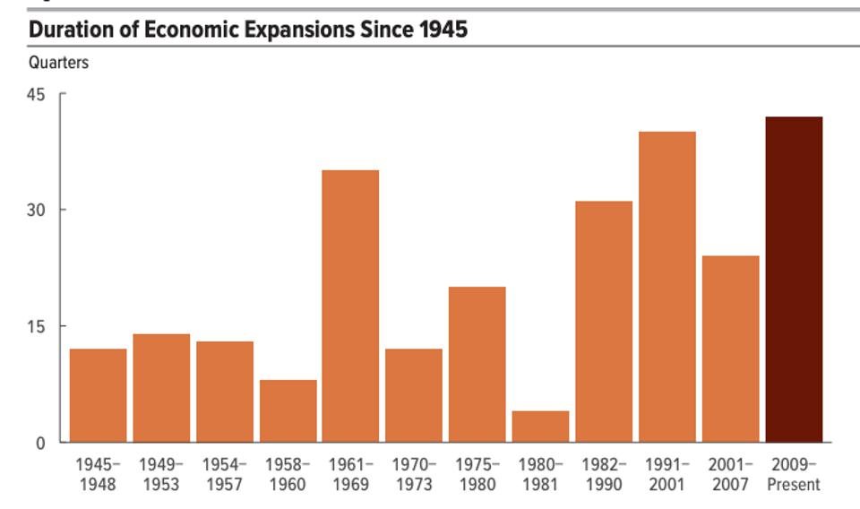 Durations of U.S. Economic Expansions