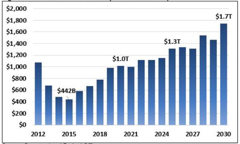 Déficits américains de 2012 à 2030