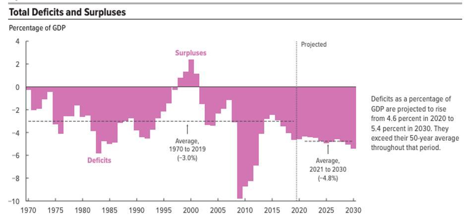 Déficits et excédents en pourcentage du PIB américain