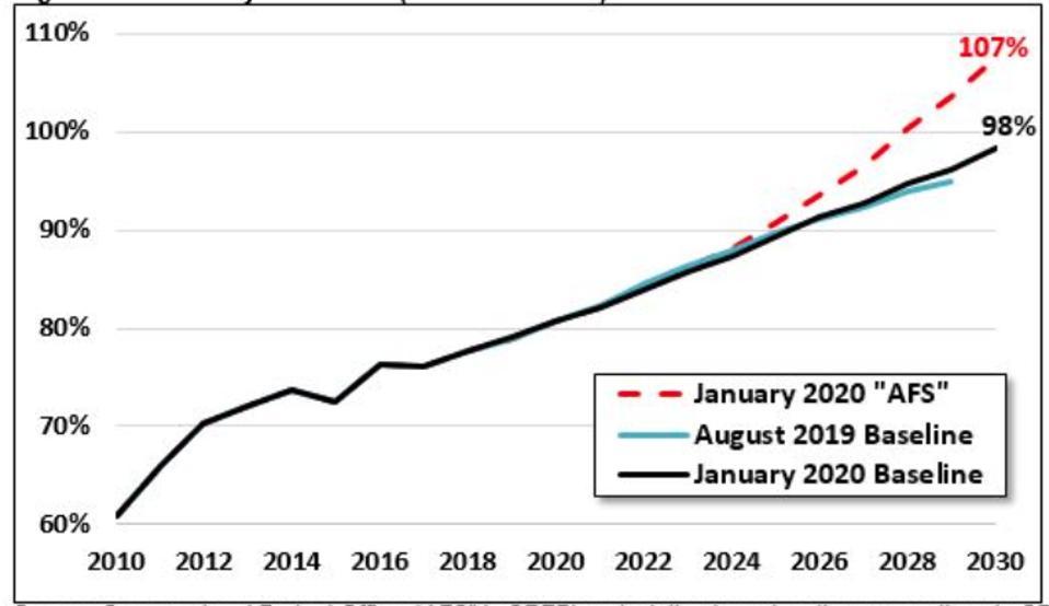 U.S. debt 2010 to 2030