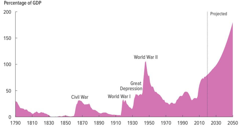 Dette américaine 1790 à 2050