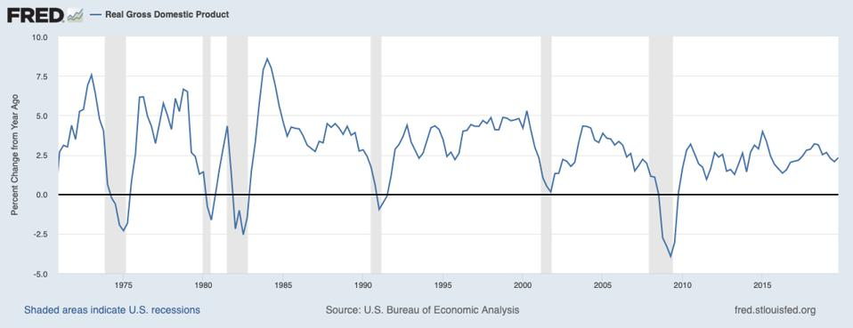 U.S. GDP growth rates 1970 to 2019