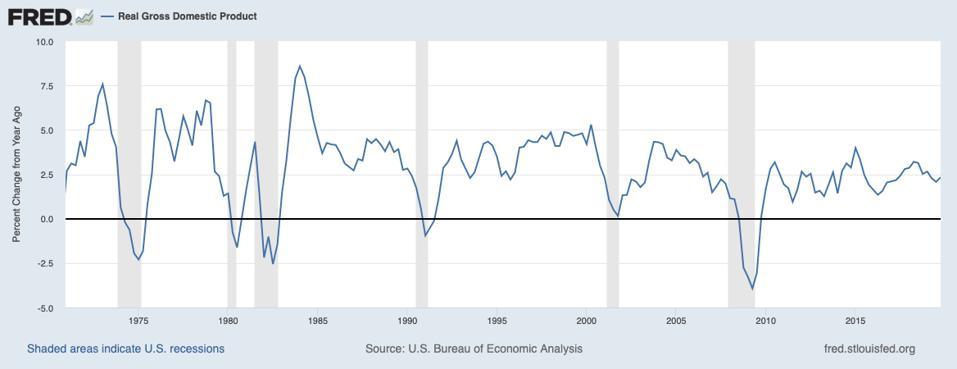 Taux de croissance du PIB américain de 1970 à 2019