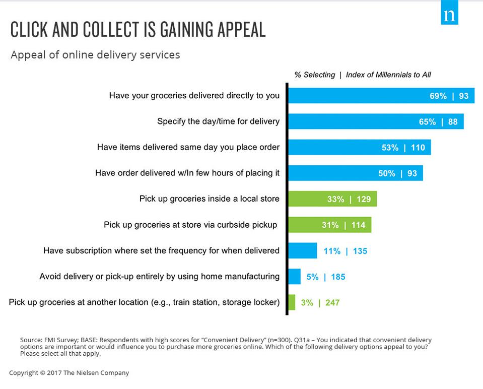 Nielsen Company statistics infographic about grocery click and collect services