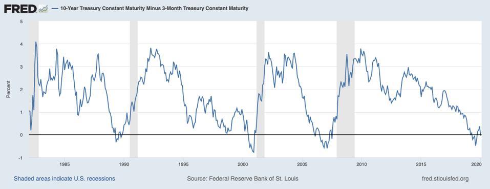 10-year Treasury minus 3 month Treasury yield