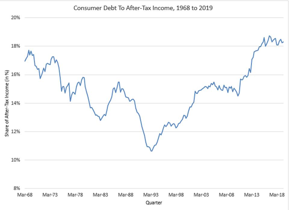 Consumer Debt Has Reached Record Highs In An Expanding Economy.