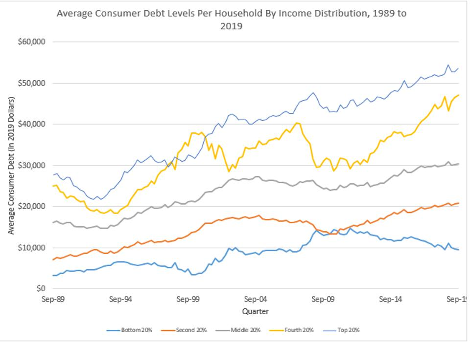 Debt Growth Has been Especially Fast For Middle-Class Families.