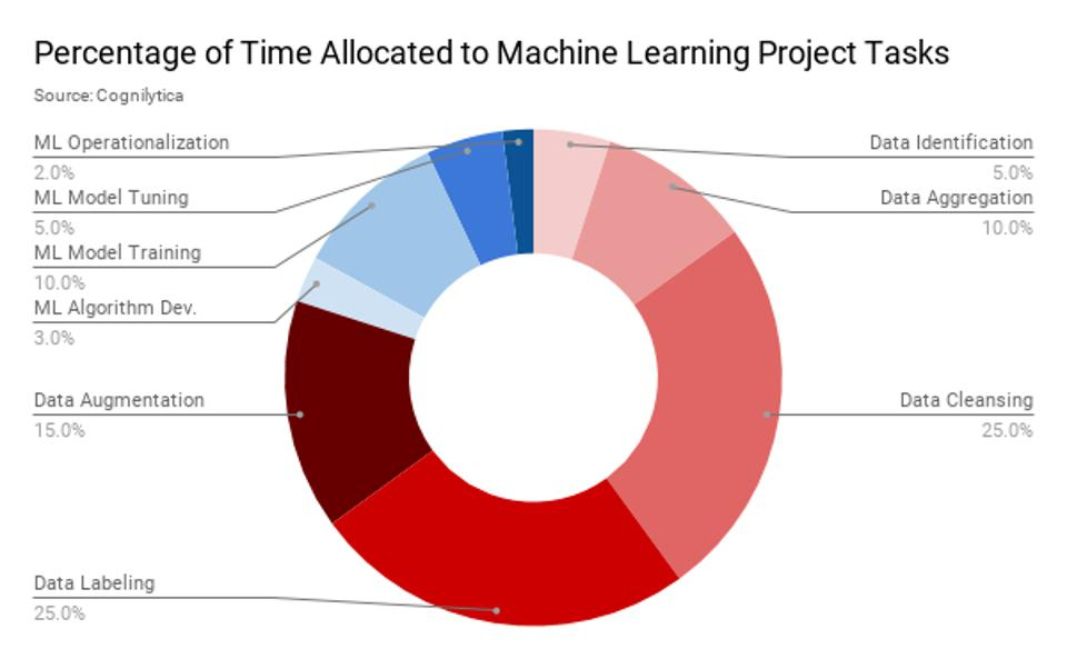 Percentage of time allocated to machine learning tasks (Source: Cognilytica)