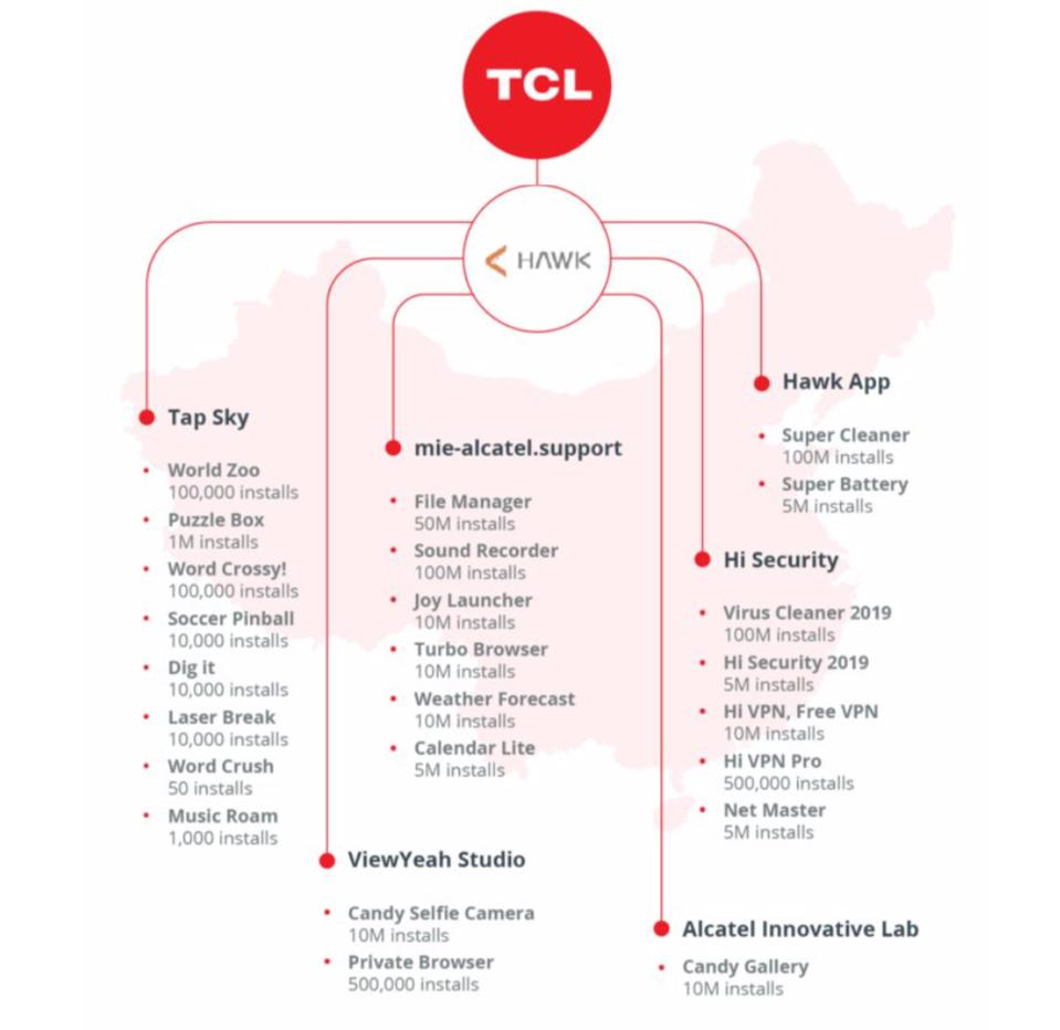 The TCL app network