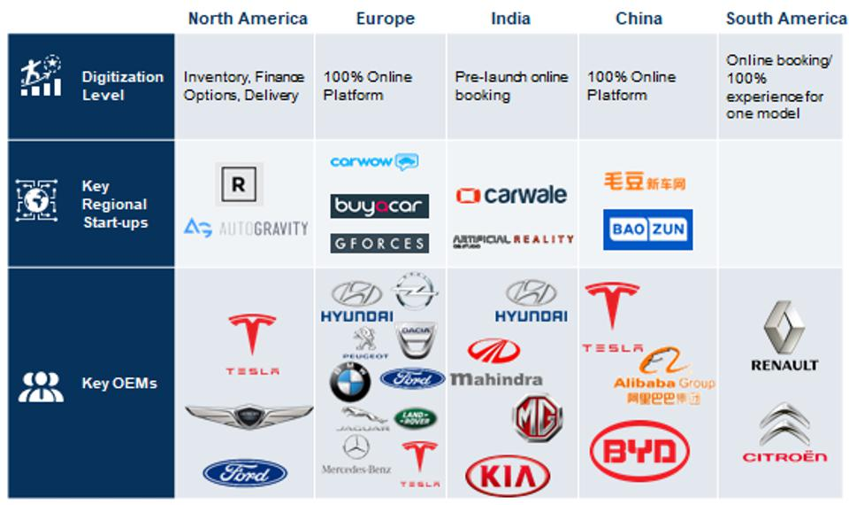 Global Digital Retail - The Current Scenario