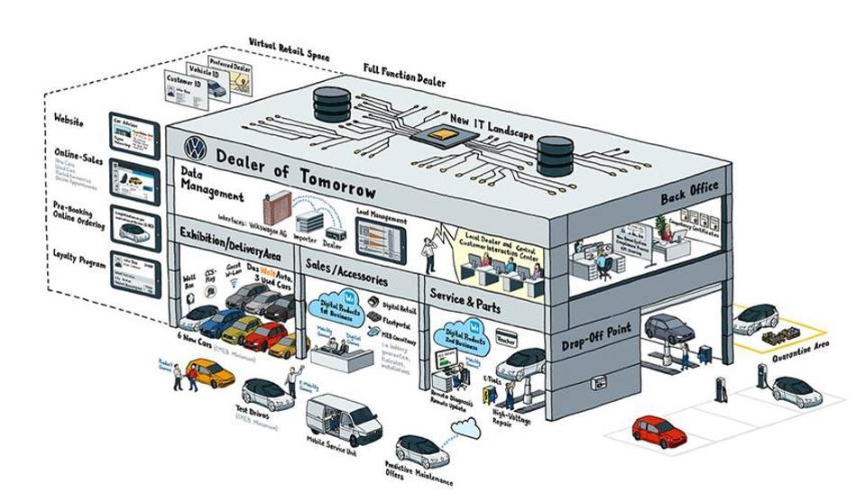 Future of Dealerships - Volkswagen 2020