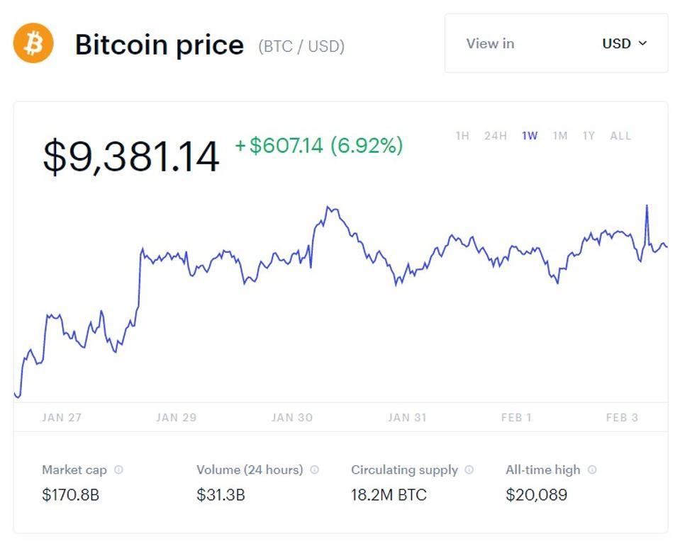 bitcoin, bitcoin price, coronavirus, China, chart