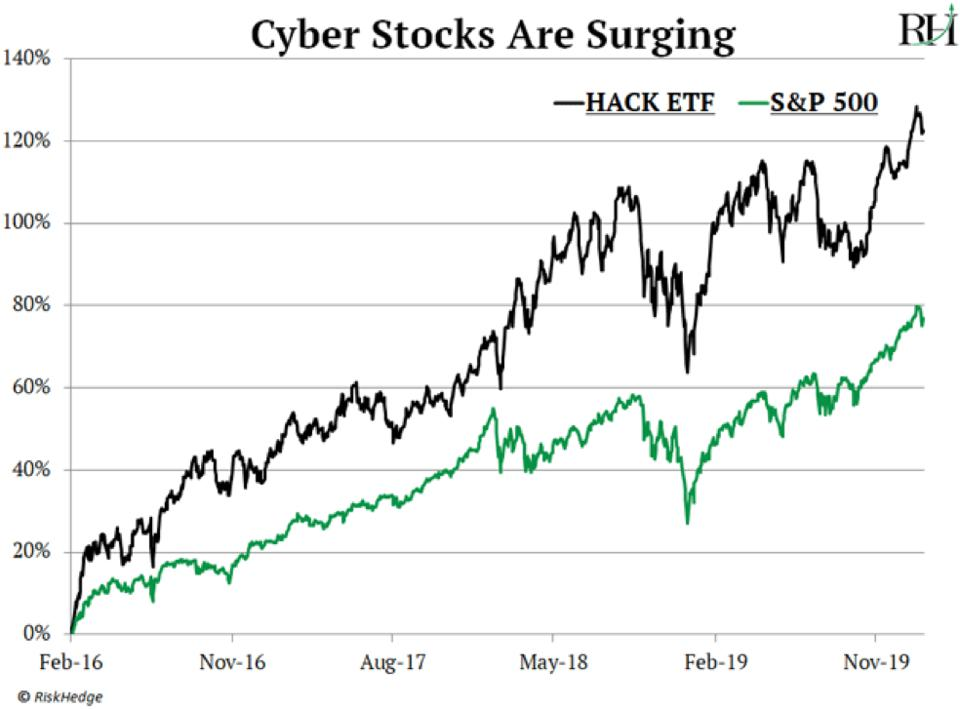 Cyber stocks are surging
