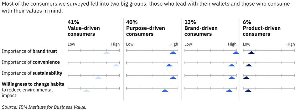 Value vs Purpose Driven Consumers