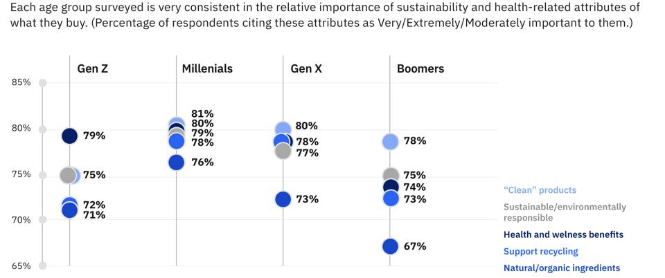 Importance of Sustainability by age group