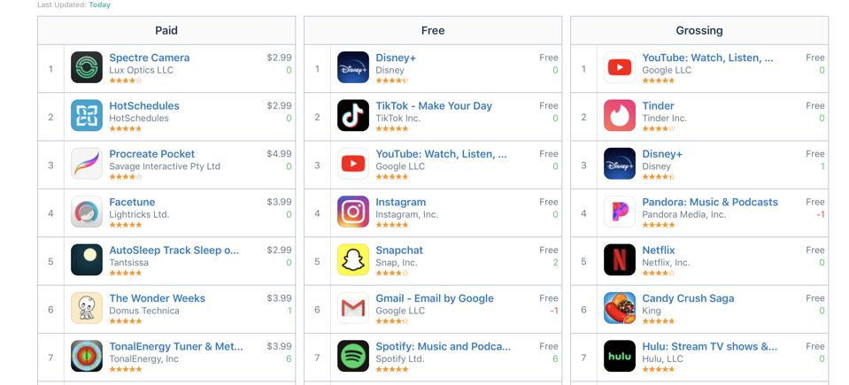 https://appfollow.io/rankings/iphone/us/all-categories#2019-12-06