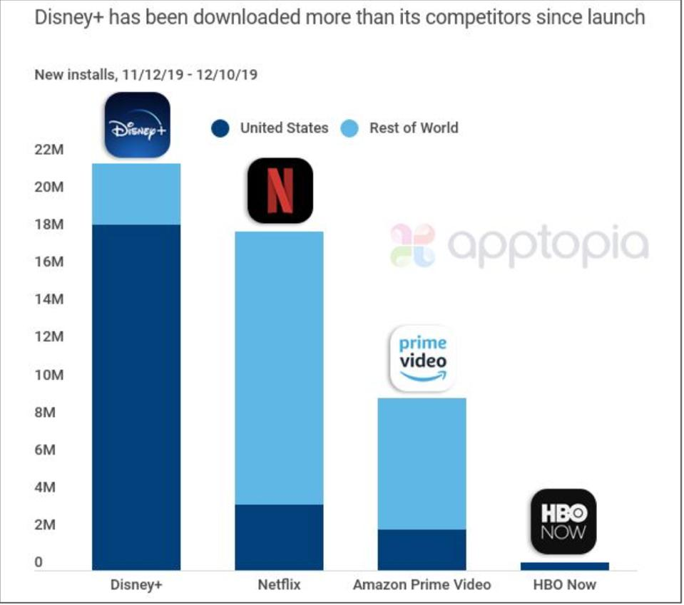 Disney report from Apptopia shows number one rank for four weeks: https://engage.apptopia.com/hubfs/Disney+/New%20Disney+%20Month.pdf