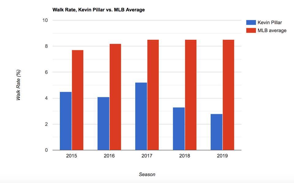 Walk Rate, Kevin Pillar vs. MLB Average
