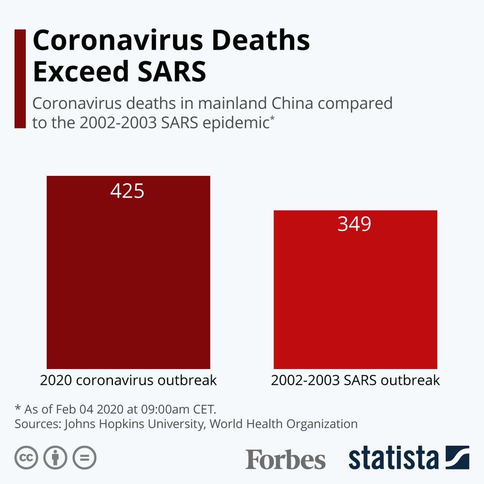 Coronavirus Deaths Exceed SARS