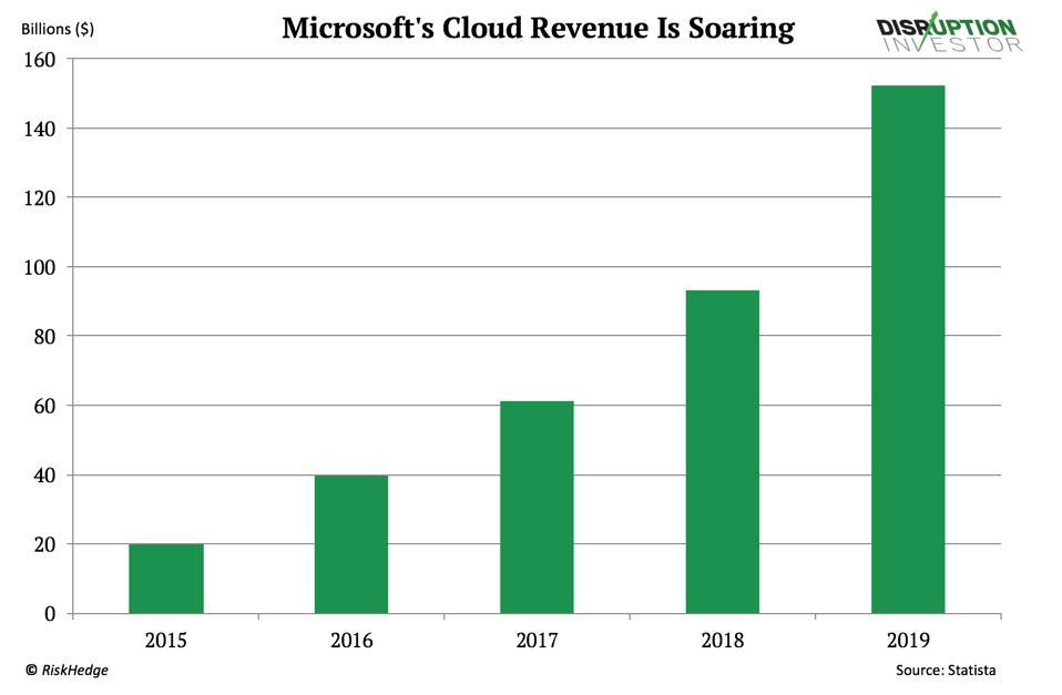 Microsoft's cloud revenue is soaring