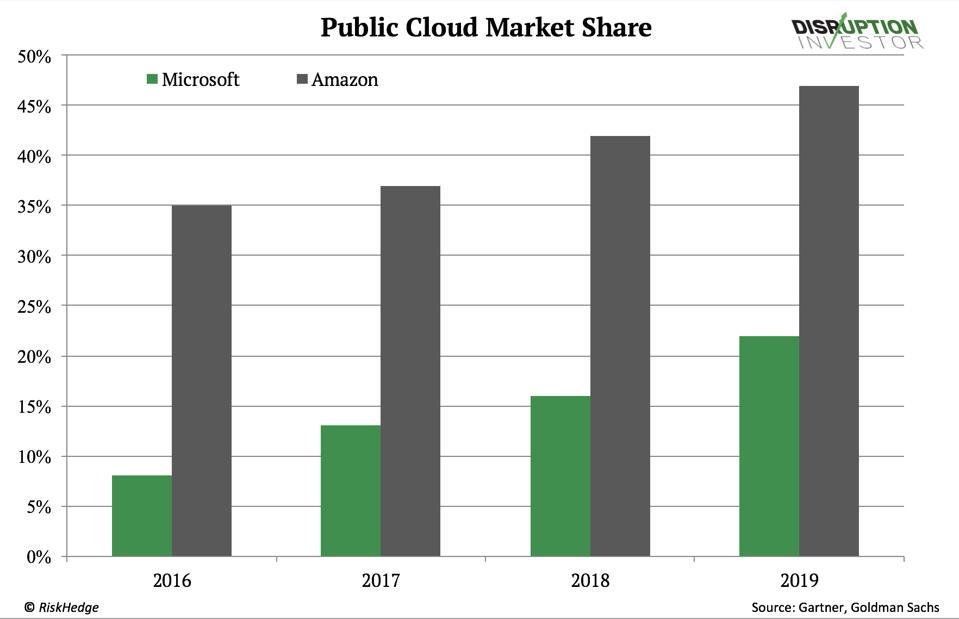 Public Cloud Market Share