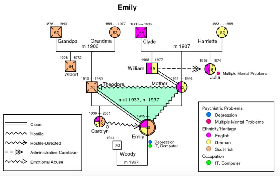 Making your family map is easy