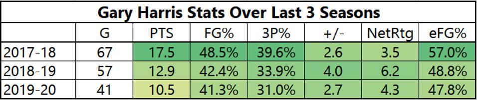 Gary Harris Stats Over Last 3 Seasons