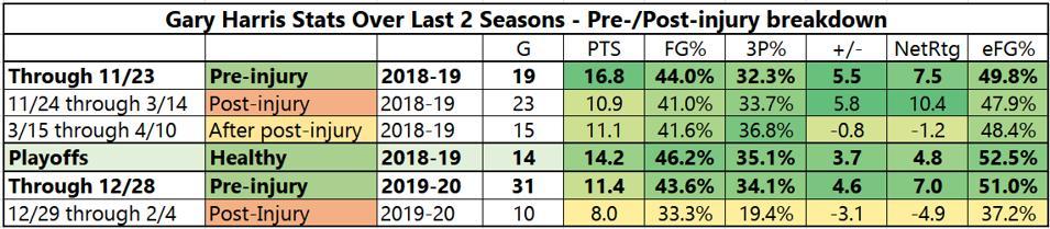 Gary Harris Stats Over Last 2 Seasons - Pre-/Post-injury breakdown