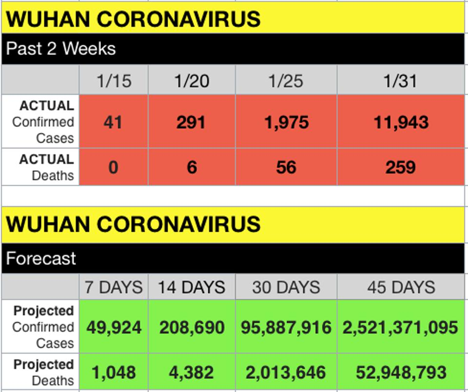 Coronavirus predictions via a neural net, assuming conditions don't change. Note: doctors say conditions will change, and are changing.