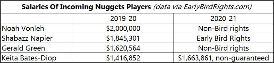 Salaries Of Incoming Nuggets Players In Denver's February 5 four-team trade. Noah Vonleh, Shabazz Napier, Gerald Geren, Keita Bates-Diop.