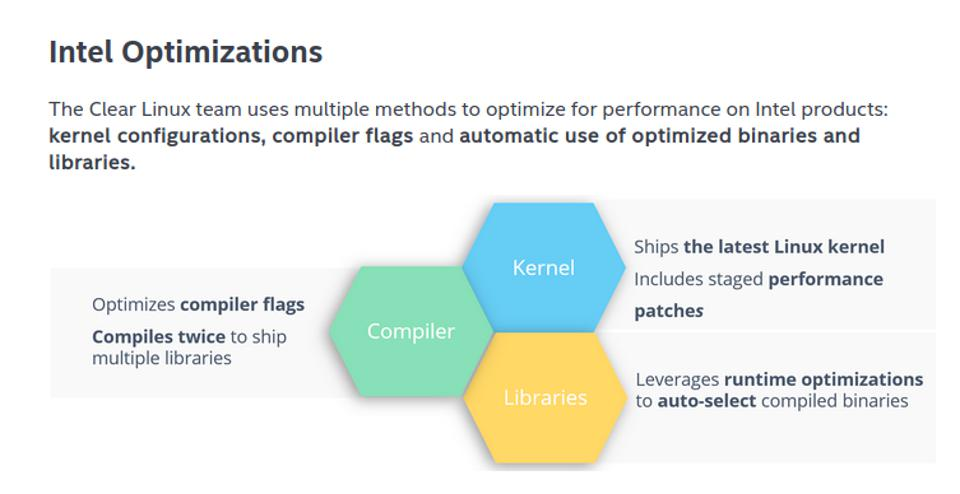 Intel graphic showing how Clear Linux is optimized for Intel CPU architecture