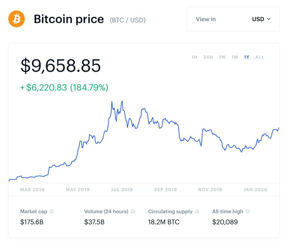 bitcoin, bitcoin price, cryptocurrency, chart