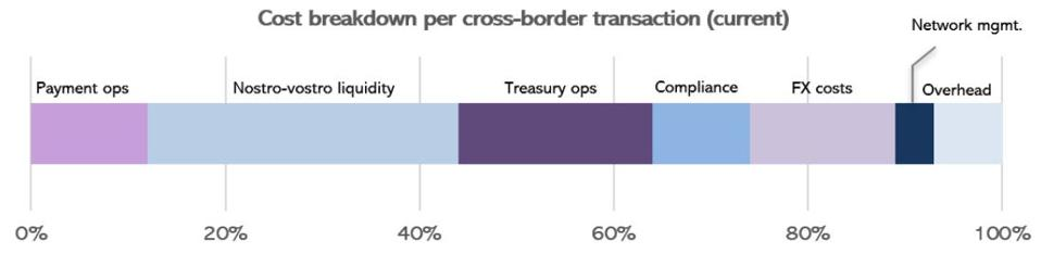 Cross-border fee structure