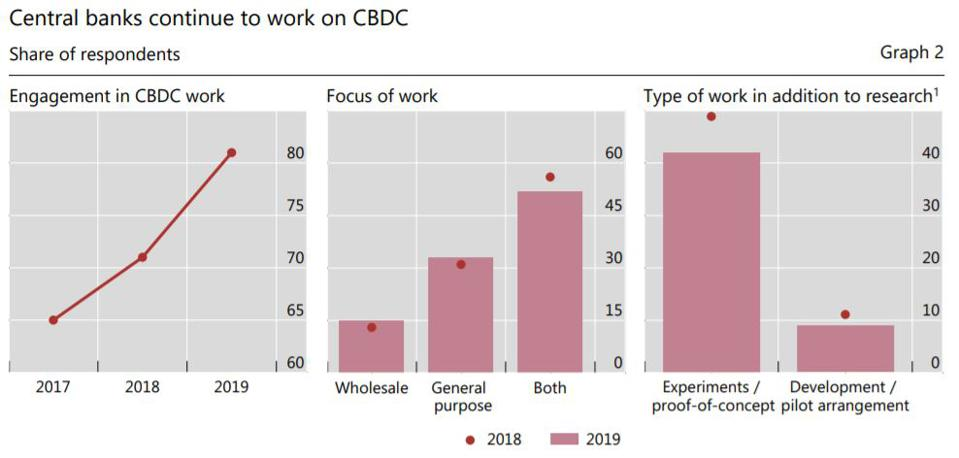 Central banks continue to work on CBDC