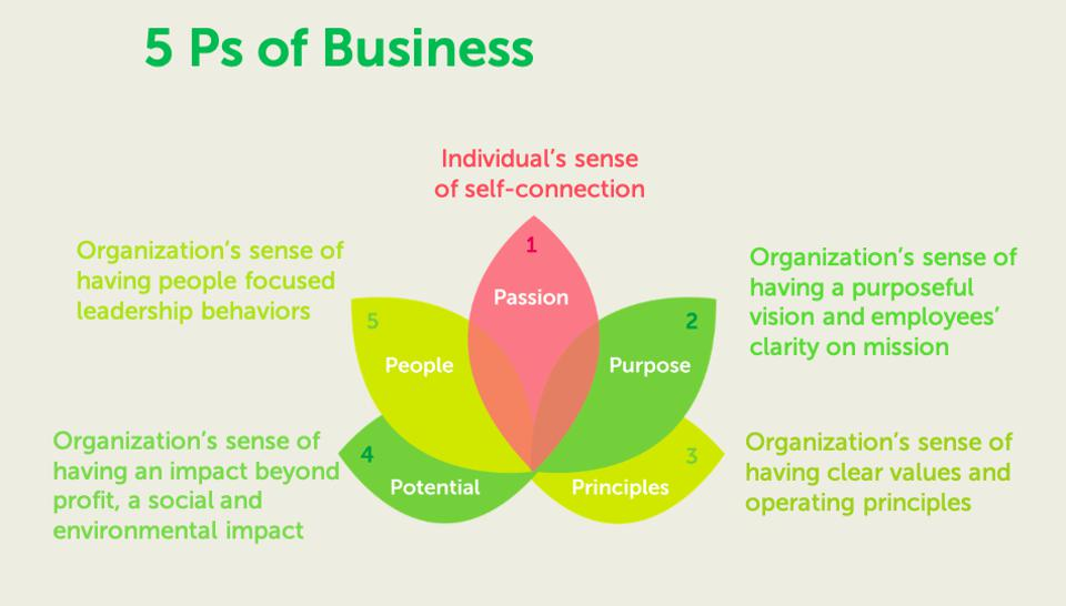 5Ps of 21st Century Business