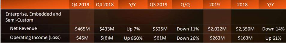 AMD quarterly results.