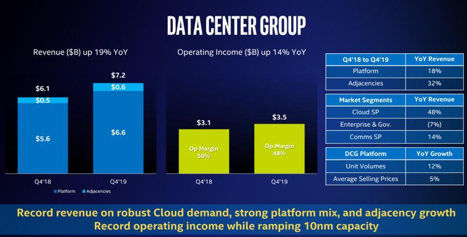 Intel quarterly results.