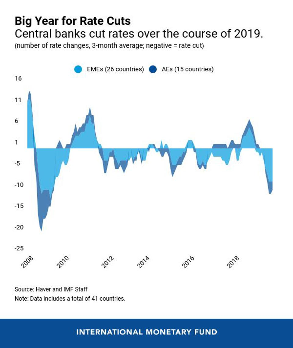 Central banks around the world cut interest rates in earnest last year.