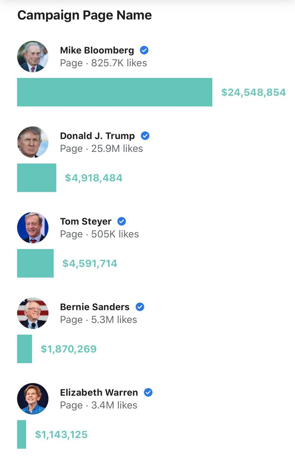 Campaign spending by candidates for presidential nominations.