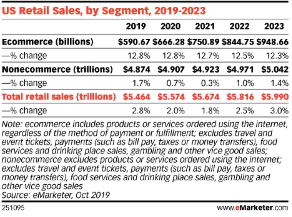 Image shows ecom and total retail sales from 2019 to 2023
